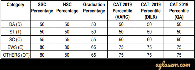 CAT 2019 Cut Off of IIM Shillong