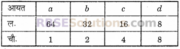 RBSE Solutions for Class 6 Maths Chapter 14 परिमाप एवं क्षेत्रफल Ex 14.3 3