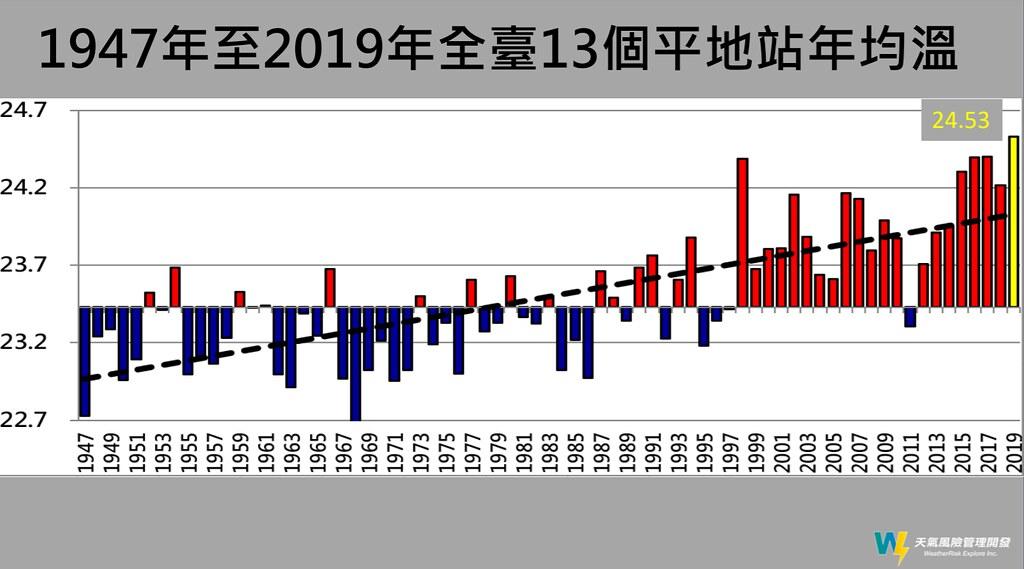 1947~2019全台平地測站年均溫