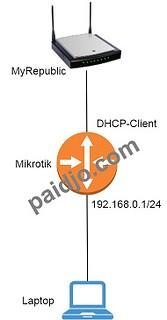 Setting Router Mikrotik dengan MyRepublic
