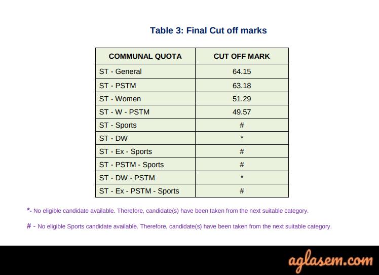TNFUSRC Result 2019 (Announced): Cut Off, Exam Scores