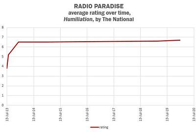 RP graph