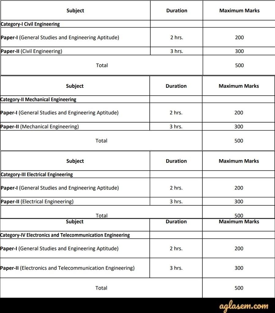 UPSC Engineering Services Examination 2020 Prelims Exam Pattern