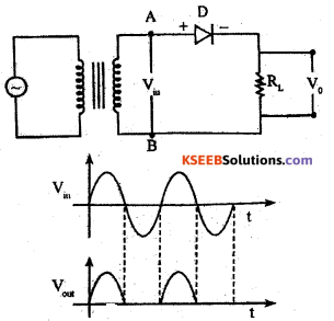 2nd PUC Physics Previous Year Question Paper June 2019 - 27