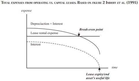 total expenses from operating vs capital leases