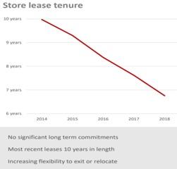 Store lease tenure