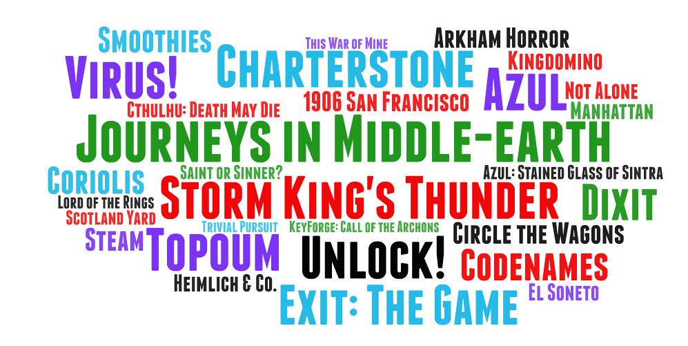 A tag cloud with all the boardgames that I have played in 2019