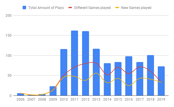 Games played per year until the end of 2019