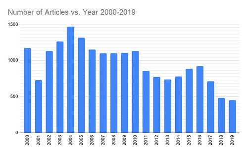 Number of Articles vs. Year 2000-2019