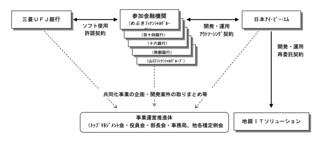 Chance 地銀共同化システムの運営スキーム