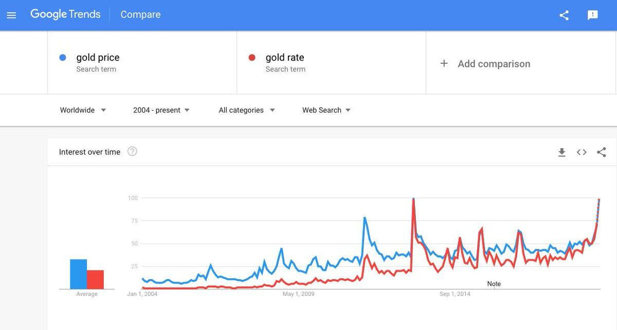 Gold google tren