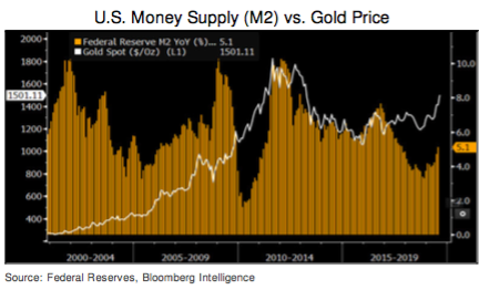 us money supplu vs gold price