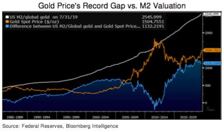 Gap gold price vs monetary supply