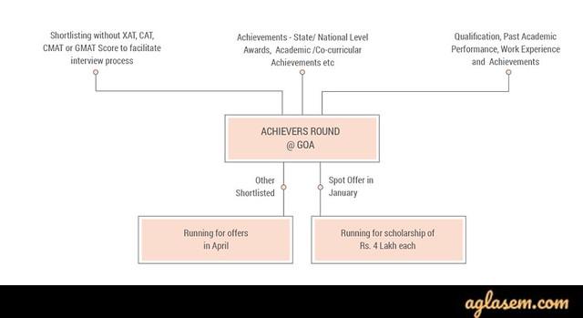 Goa Institute of Management Admissions 2020
