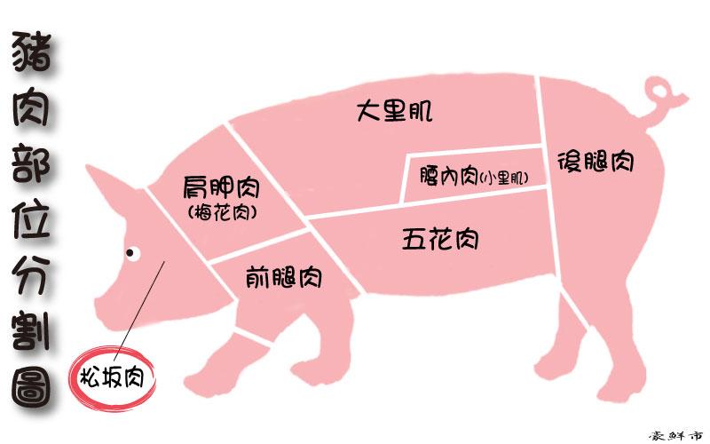 松阪豬'梅花豬'皇冠'丹麥'松阪豬肉片'烤豬排'霜降豬肉'黃金六兩
