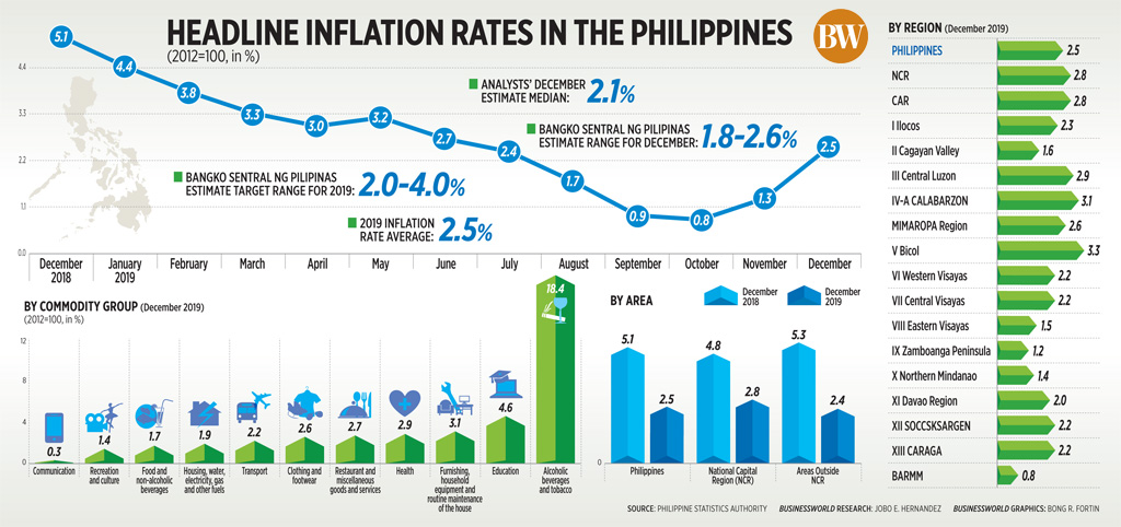 Headline inflation rates in the Philippines (December 2019)