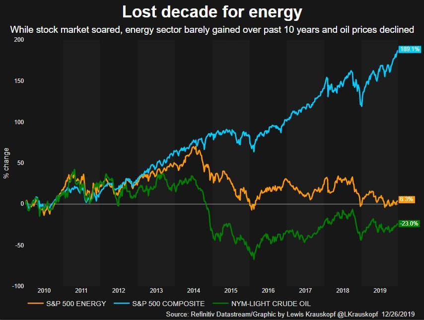 Lost decade for energy stocks