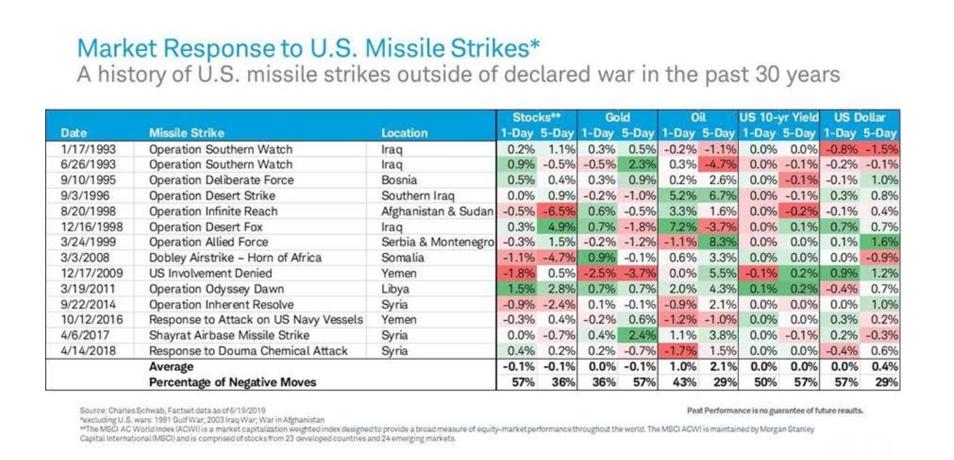 US missile strikes market response
