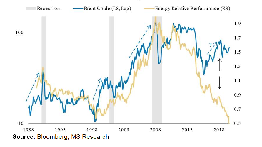 GAP Crude OIL vs Oil producers