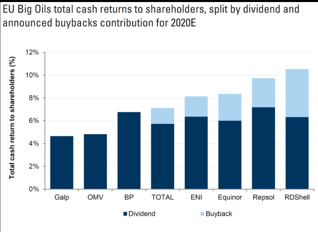 EU Big Oils Total cash returns to shareholders
