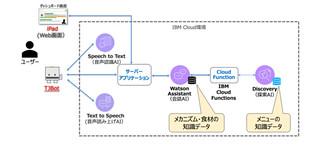 図2.リコメンドシステムの概要