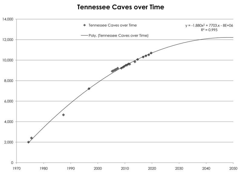 Tennessee Caves Described Over Time with Forecast