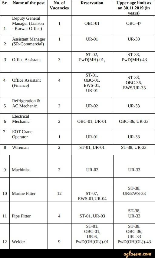 Goa Shipyard Recruitment 2020 Vacancies