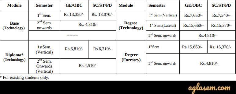NERIST Entrance Examination (NEE) 2020 - Exam Date (Extended), Application Form