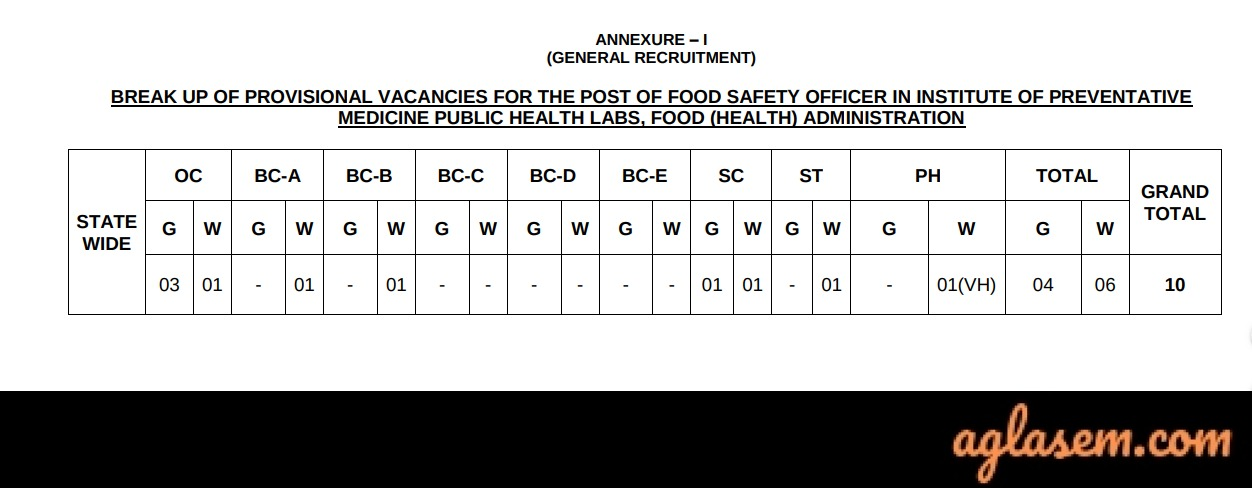 TSPSC Food Safety Officer Result TSPSC Food Safety Officer Result 2020 Out- Check Selection List, Merit List, Rank List, Certificate Verification Dates