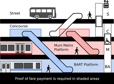 Diagram, Muni Metro and BART double stack tunnel