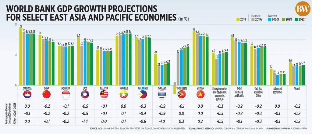 World Bank GDP growth projections for select East Asia and Pacific economies
