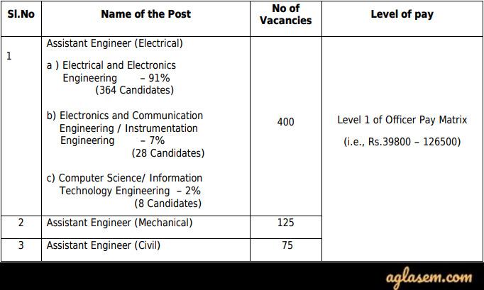 TNEB AE Recruitment 2020 Vacancies