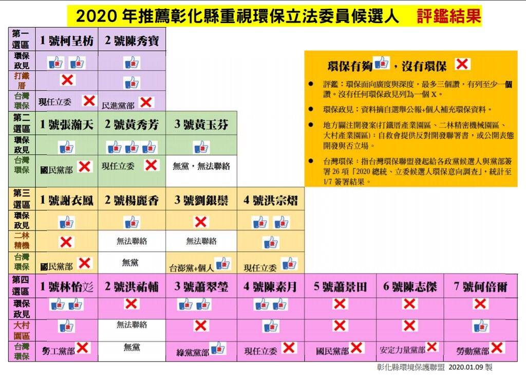 2020年推薦彰化縣重視環保立法委員候選人評鑑結果。彰化縣環保聯盟製表