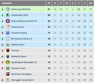 Screenshot_2020-01-07 Risultati - Puglia - Calcio a 5 Serie C2 Girone B - Tuttocampo it