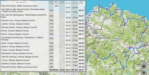 Vuelta a Bizkaia en Vehículo Eléctrico, eBizkaia