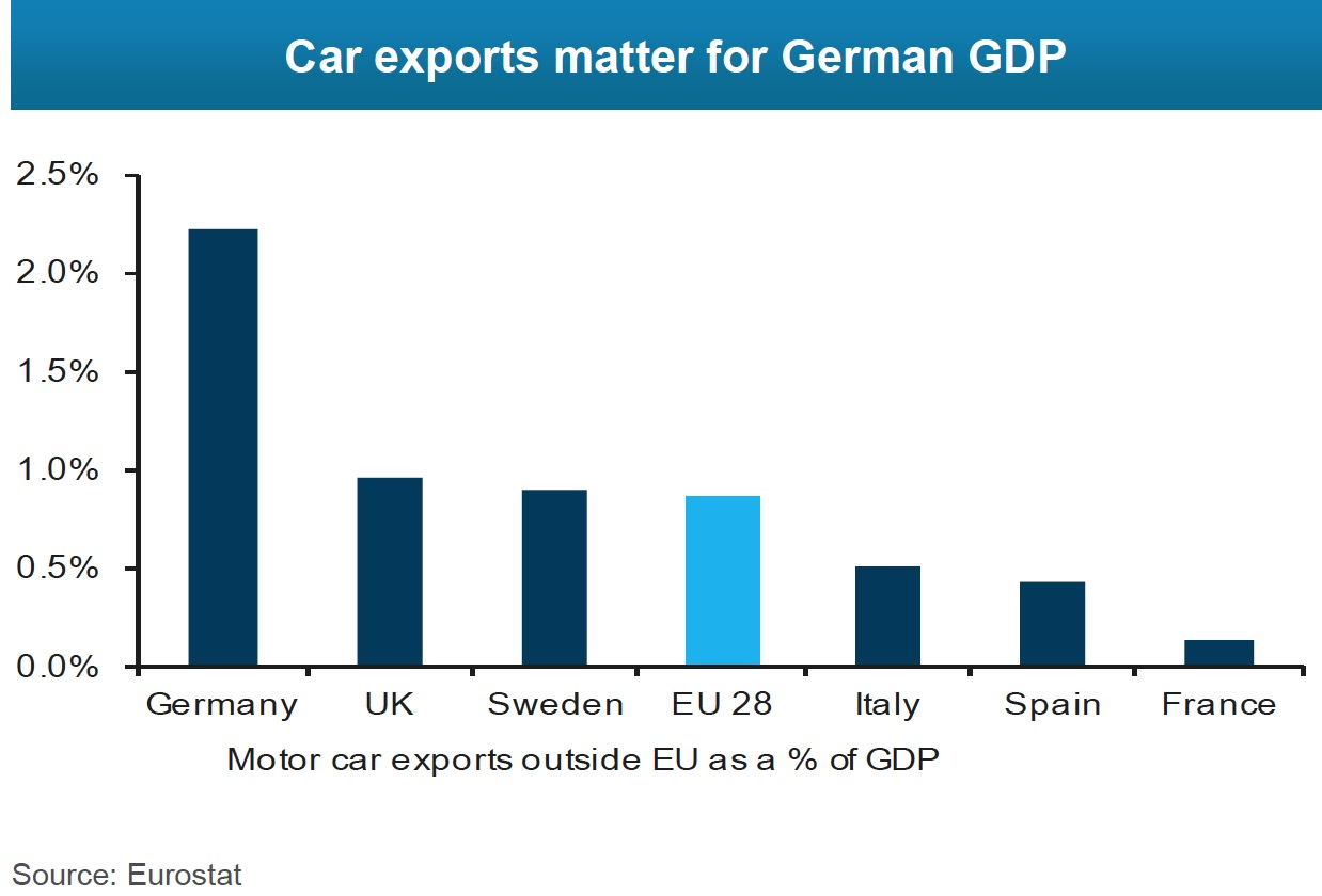 Car export outside EU as % GDP