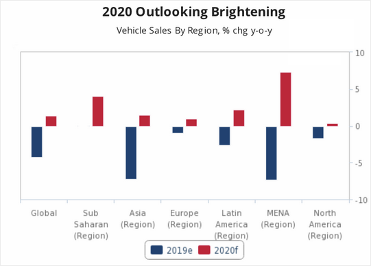 fitch 2020 auto outlook
