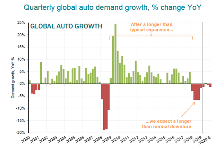 global auto demand growth