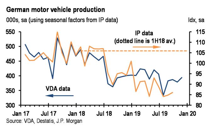 Ha pasado lo peor para el sector autos