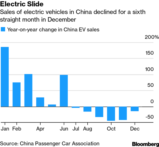 electric car ale in china 2019