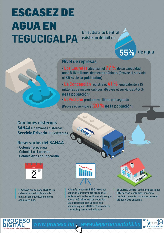 Escasez de agua en Tegucigalpa