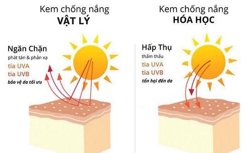 Phân biệt kem chống nắng vật lý và hóa học