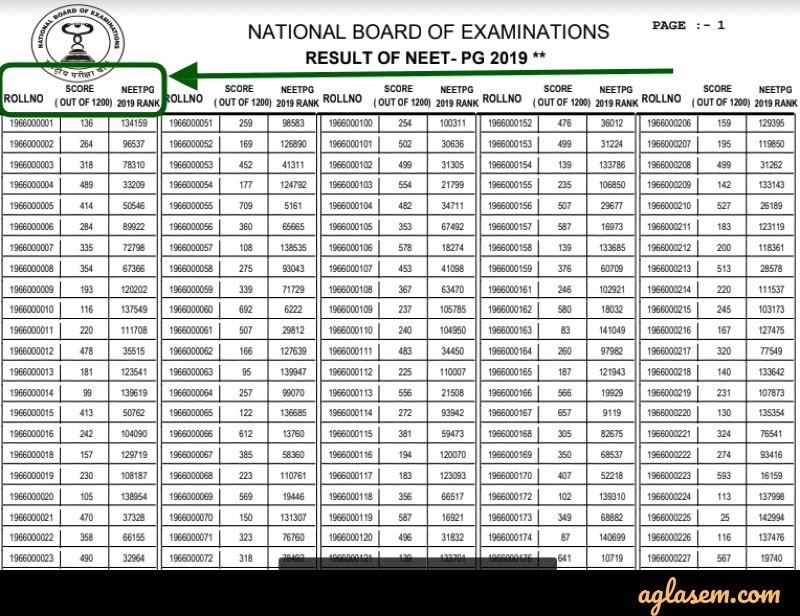 NEET PG Result PDF