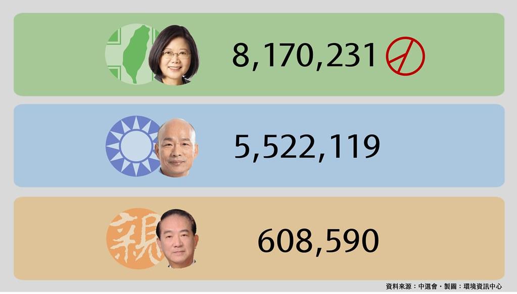 總統大選得票1024_768
