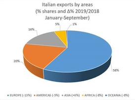 Italian machinery makers expect negative results for 2019