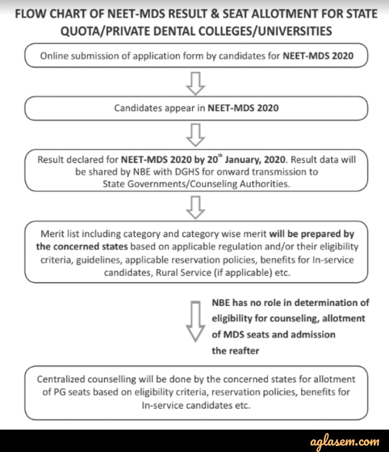 NEET MDS 2020 Result (Declared at nbe.edu.in) – Check Here for 50% AIQ, AIQ Cat