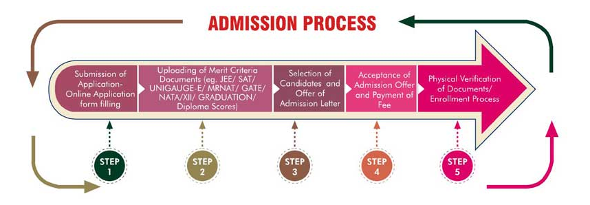 Manav Rachna Admission 2020 (Open) - Form, MRNAT, Courses, Eligibility, Fees