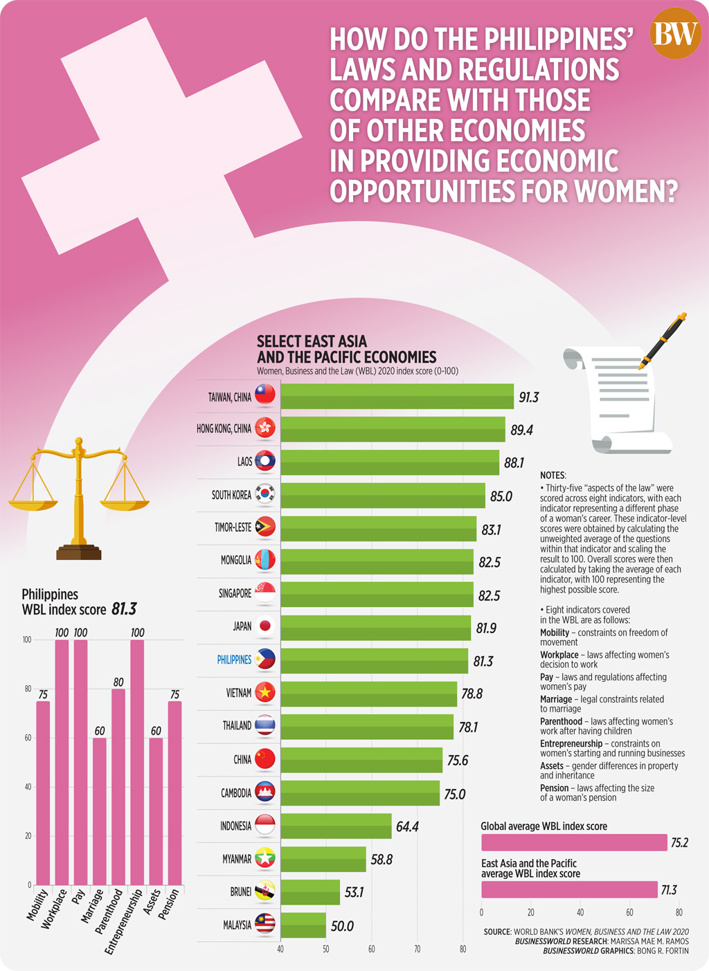 How do the Philippines' laws and regulations compare with those of other economies in providing economic opportunities for women?