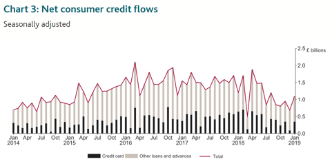 net consumer credit flows