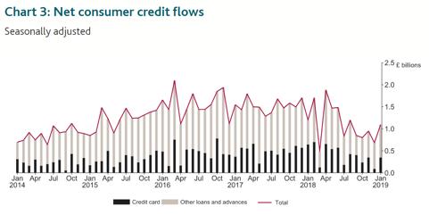 net consumer credit flows